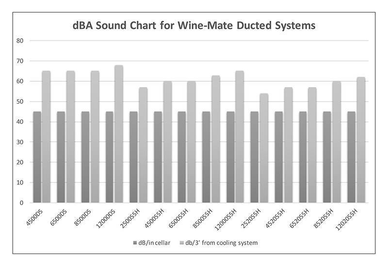 dBA Sound Chart for Wine-Mate Ducted Systems