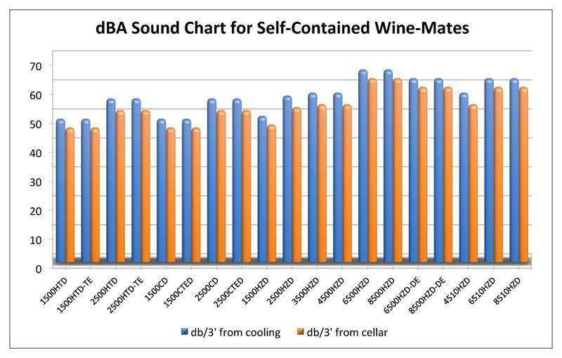 dBA Sound Chart for Self-Contained Wine-Mates