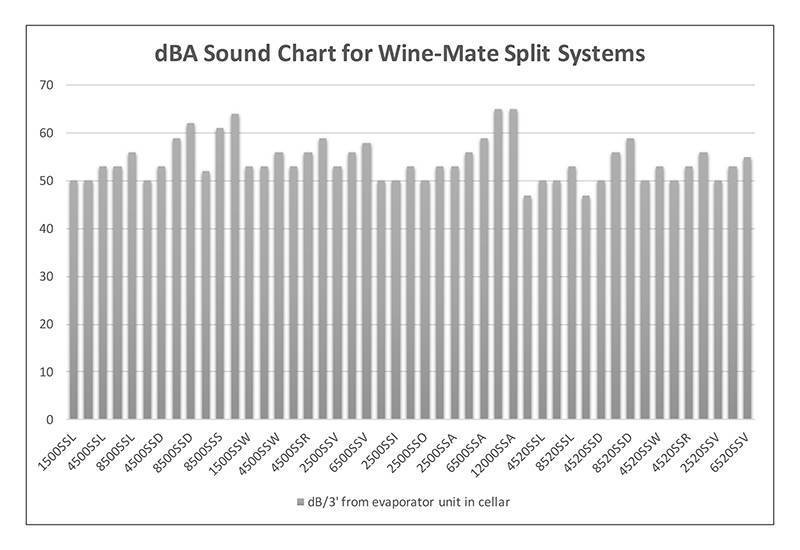 dBA Sound Chart for Wine-Mate Split Systems